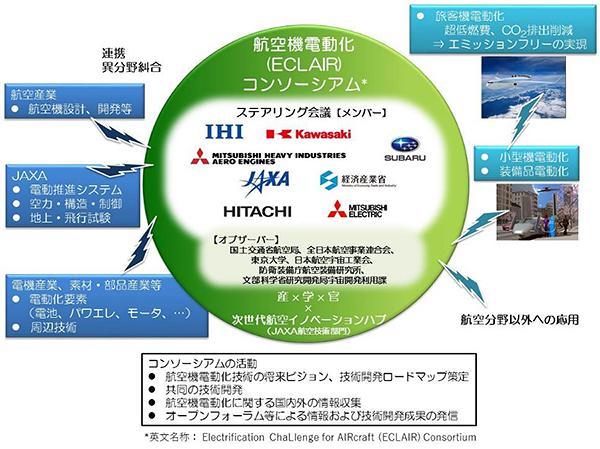 画像2 「航空機電動化コンソーシアム」の枠組み(JAXA提供)