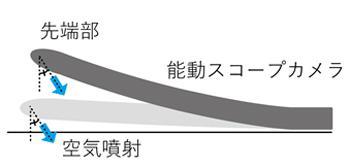 図1 ヘビ型ロボットが先端部から空気を噴射して先端部を浮上させる模式図(東北大学など研究グループ提供)