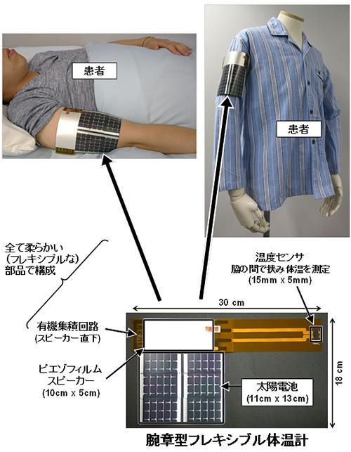 有機集積回路を用いた腕章型フレキシブル体温計