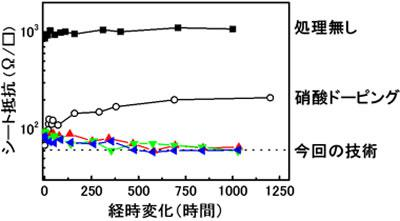 開発したカーボンナノチューブ透明導電膜のシート抵抗の経時変化