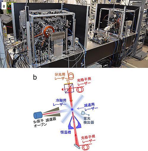実験装置の概要。aは、開発した2台の低温動作・光格子時計。同じ高さに設置した2台の時計の比較で精度を確かめた。bは、低温動作・光格子時計の仕組み。レーザー冷却されたストロンチウム(Sr)原子を光格子内に捕獲し、低温恒温槽の中まで運び、分光して黒体輻射が抑制された高精度な時計を実現する。