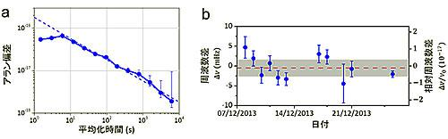 2台の時計の周波数差の測定。aは、2台の周波数差の平均化時間における不確かさ(アラン標準偏差)。約2時間の平均時間で2×10の18乗に到達している。bは、2台の低温動作・光格子時計の「原子の振り子」の振動数差。11回の測定の平均から2台の時計が(−1.1±2.0)×10 の18乗の再現性を持つことが実証された(赤点線が平均値)。灰色部分は2台の時計に由来する系統的不確かさの推定値4.4×10の18乗を示す。