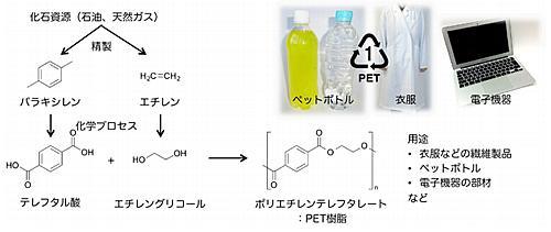 化石資源からPET樹脂の合成