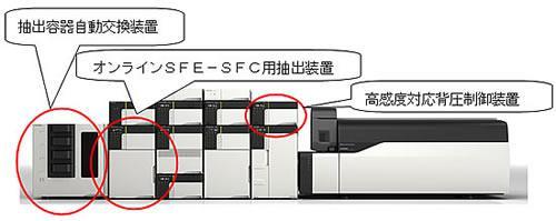 新しい全自動化一斉分析のオンラインSFE-SFC-MSシステムの構成外観