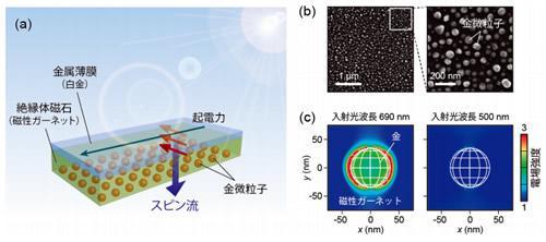 表面プラズモンを用いた光-スピン変換