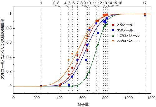 図1の材料のアルコール類への溶解性