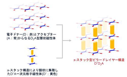層状の2次元磁性体と柱状の1次元格子磁性体の組み合わせによるπスタック型ピラードレイヤー構造構築の概念図