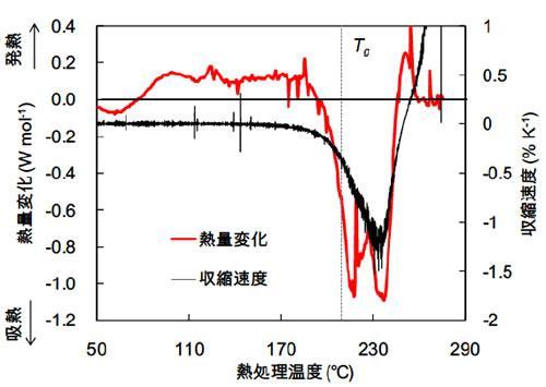 異方性Li0.25Na0.25K0.25Cs0.25PO3ガラスを室温から一定速度で加熱した際の熱量変化(赤線)と収縮速度(黒線)の関係。ガラス転移温度の210℃(Tg)近傍以上の温度領域で吸熱反応を伴いながら急激に収縮する。