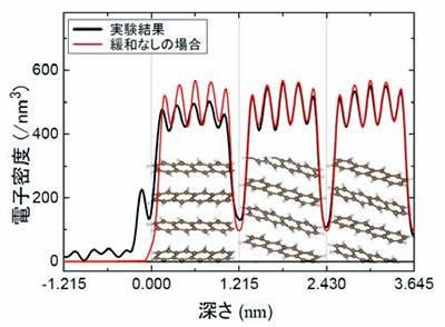 有機半導体のテトラセン表面の電子密度分布、表面だけの構造の違いがわかる