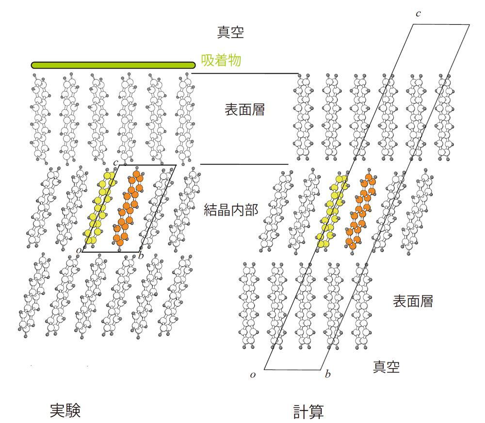 放射光のX線回折と解析で得られたテトラセンの表面構造と、理論計算による安定構造