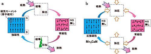 磁性の制御による熱量効果の模式図