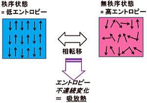 磁気秩序変化に伴うエントロピー(熱)変化