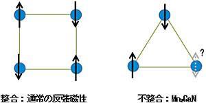 原子構造と磁気構造の整合、熱変化を増幅する不整合(フラストレーション)