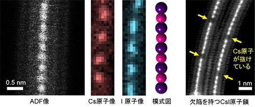 2層カーボンナノチューブ内部に合成されたCsI原子鎖