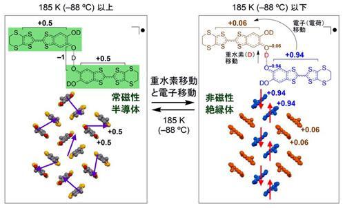 今回開発した新物質 κ-D3(Cat-EDT-TTF)2での電気伝導性・磁性の熱による切り替えと化学構造・電子構造の変化