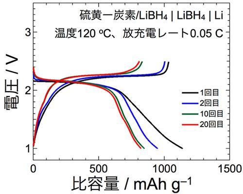 全固体リチウム-硫黄電池の放充電プロファイル。