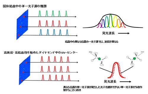 固体結晶にとって難題だった不均一な波長のひろがり(上図)を解決し、識別することが困難な光子(下図)を発生する単一光子源を多数作製することに成功した。