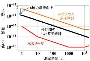 今回開発した原子時計がルビジウム原子時計より高い精度を確認したデータ