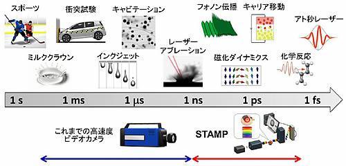 異なる時間スケールでの動的現象。既存の高速度カメラは機械的・電気的動作の限界から、撮影速度がナノ秒に制限されていた。これに対しSTAMP カメラは、これまで捉えることができなかったナノ秒以下の領域を動画で撮影できる。