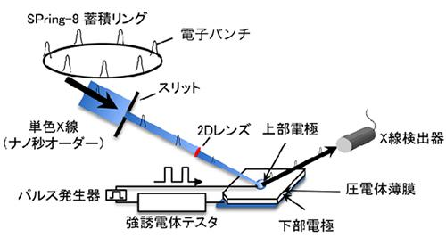 電界を加えた時の結晶の伸びと電気特性を直接測れるSPring-8の測定システム
