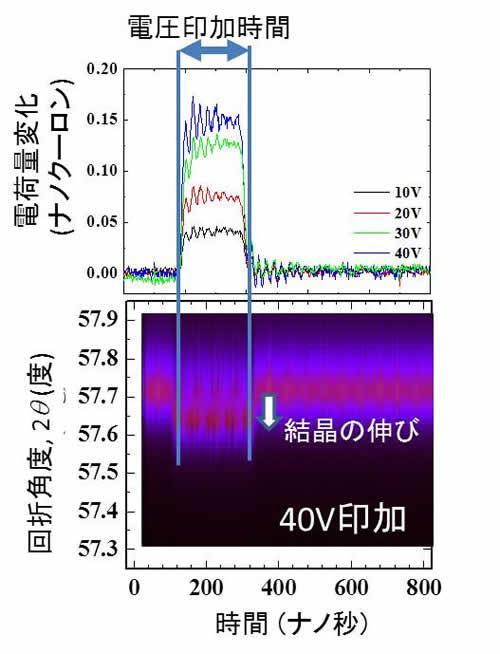 試料に電圧を印加した時の、(a)電荷量の変化と(b) 結晶の回折角度の時間依存性