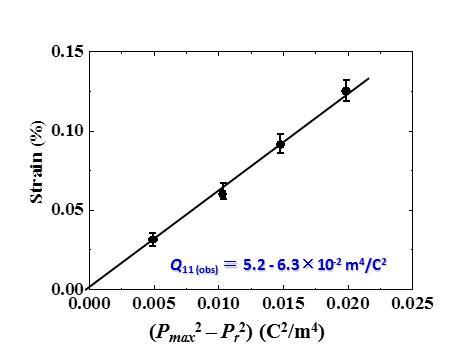 結晶の伸び量と電気分極量の2乗の変化の関係。傾きから世界で初めて変換係数Qを明らかにした