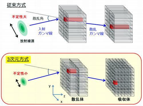 現カメラで採用した2次元方式のシンチレータ(上)と新カメラの3次元方式の原理。新カメラでは、ガンマ線の散乱、吸収の位置が3次元的に高精度で識別できる。