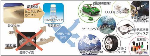 砂からの有機ケイ素原料の製造とその多様な製品群