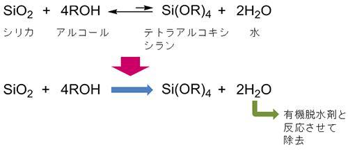 シリカとアルコールを反応させたときの化学式と今回開発した合成技術