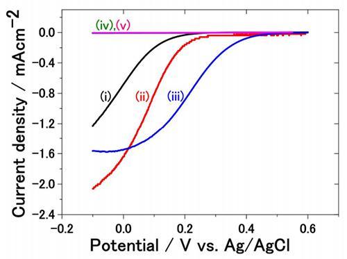 回転電極法によって観測された酸素の還元反応にともなう電流応答曲線