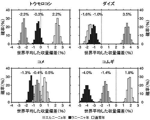 エルニーニョ年とラニーニャ年、通常年の世界平均収量の平年収量に対する差の頻度分布