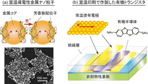 室温導電性金属ナノ粒子と室温印刷で作製した有機トランジスタ