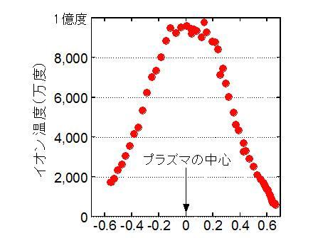最高イオン濃度9400万度を記録したプラズマ中のイオン温度分布