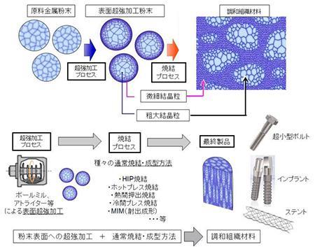 調和組織制御法で製造した純チタン製ボルト・ナット。その構造を示す顕微鏡写真