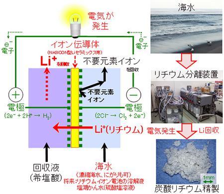 リチウムを海水から回収する新技術の仕組み