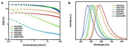 有機EL素子の効率100%を示すグラフ(左)とELスペクトラム(右)