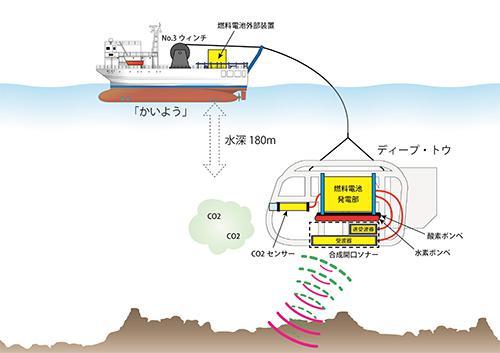 海域試験模式図