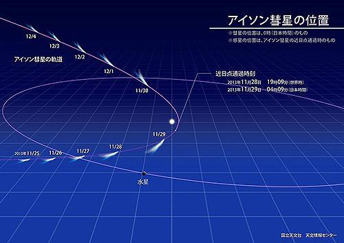 アイソン彗星の軌道と位置(近日点通過前後)