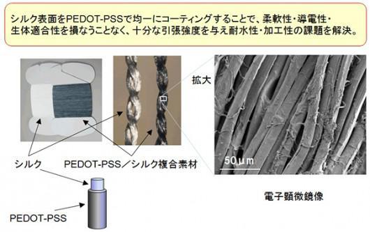 PEDOT-PSS/シルク複合素材