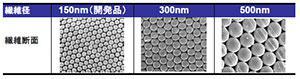 世界最細の超極細ナノファイバー