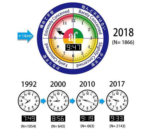 図1 過去最悪の「9時47分」になった2018年の環境危機時計(旭硝子財団提供)