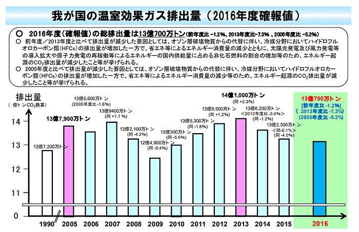 図 日本の温室効果ガス排出量(2016 年度確報値)(環境省提供)