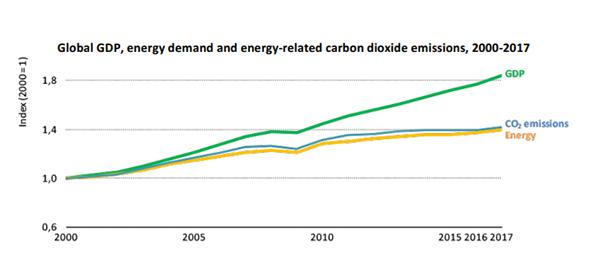 グラフ2 2000年から17年までのGDP(国内総生産)(緑)、CO2排出量(青)、エネルギー需要(黄色)の変化(IEA提供)