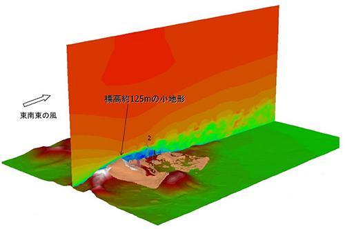 図4 風の流れのシミュレーション結果。東南東から風が吹くと、「標高約125mの小地形」の風下に、青や緑の乱れた流れが現われている。「2」とあるのが、検討対象の風車。乱れた流れの渦中にあることが分かる。