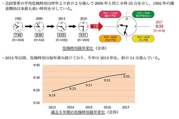 図2 環境危機時刻の変化(旭硝子財団提供)