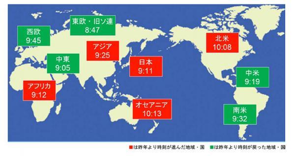 図3世界の地域別の環境危機時刻(旭硝子財団提供)
