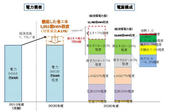 図2 2030年の電源構成比率。再生可能エネルギーは22〜24%。うち風力は1.7%程度(2015年5月公表された経済産業省の「長期エネルギー需給見通し」から)(提供・経済産業省)
