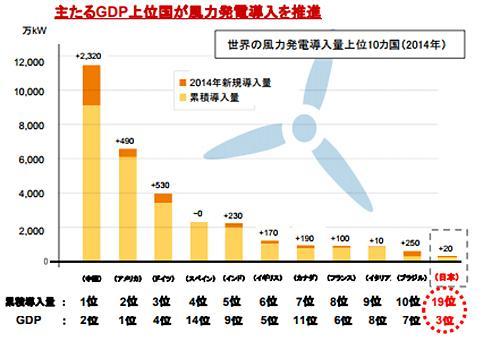 図3 世界の風力発電導入先進国。10位まで。日本は19位(提供・日本風力発電協会,同協会レポート「風力発電の導入拡大に向けて」より)