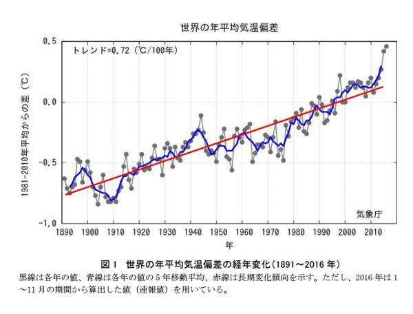 図 日本と世界の年平均気温偏差(気温偏差は1981〜2010 年の30年の平均値を基準値とし、その年の平均気温から基準値を差し引いた値) (気象庁作成・提供)