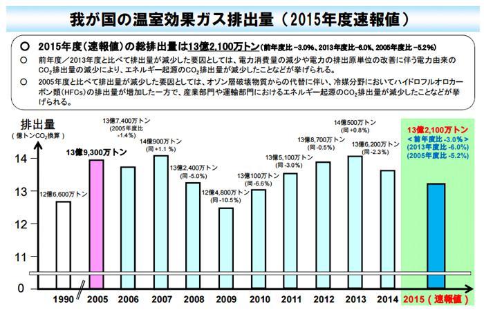 図 国内の温室効果ガス排出量の推移(環境省提供)